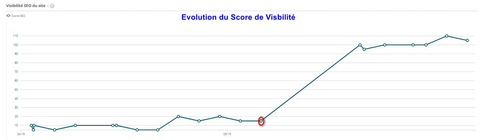 MISSION SEO :  Amélioration de la visibilité - SEO