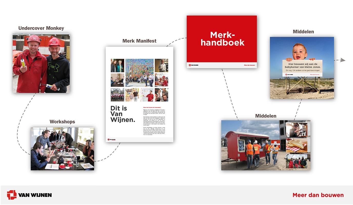 Van Wijnen Group - Branding & Positioning