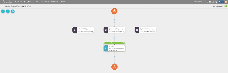 Hoe een CRM-platform kiezen - Digital Strategy