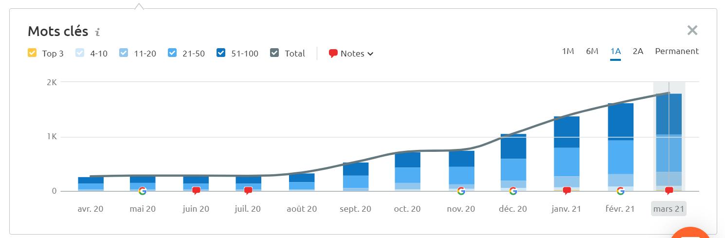 Evolution de la courbe SEO et mots clés sur Google